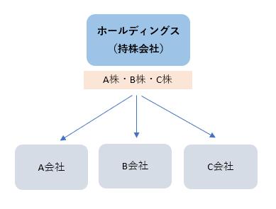 ホールディングス(持株会社)
